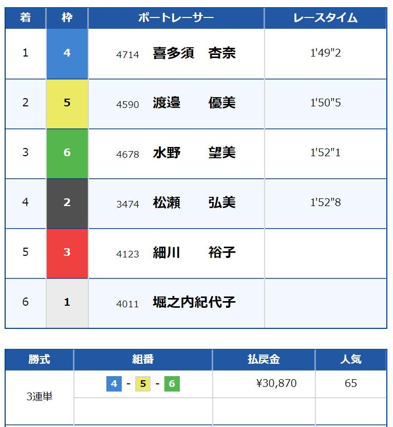 競艇・予想・優良・悪徳・評価・評判・口コミ・検証・ランキング