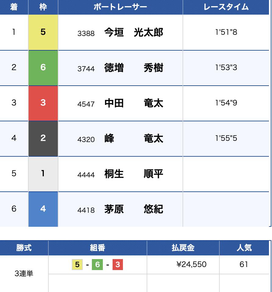 第1回全国ボートレース甲子園 レース結果