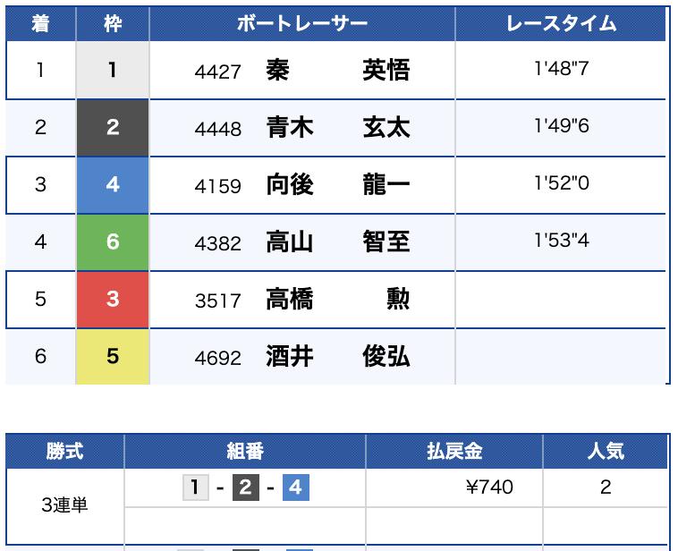 2019年8月23日 びわこ10R 結果