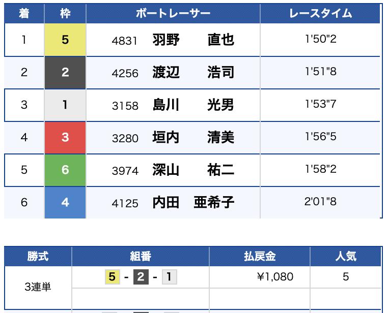 2019年8月23日 宮島9R 結果