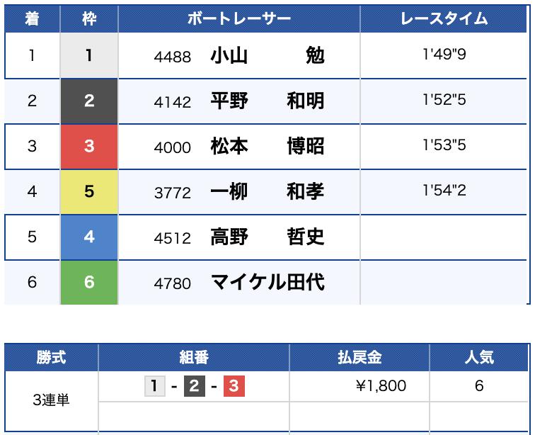 2019年8月23日 戸田6R 結果