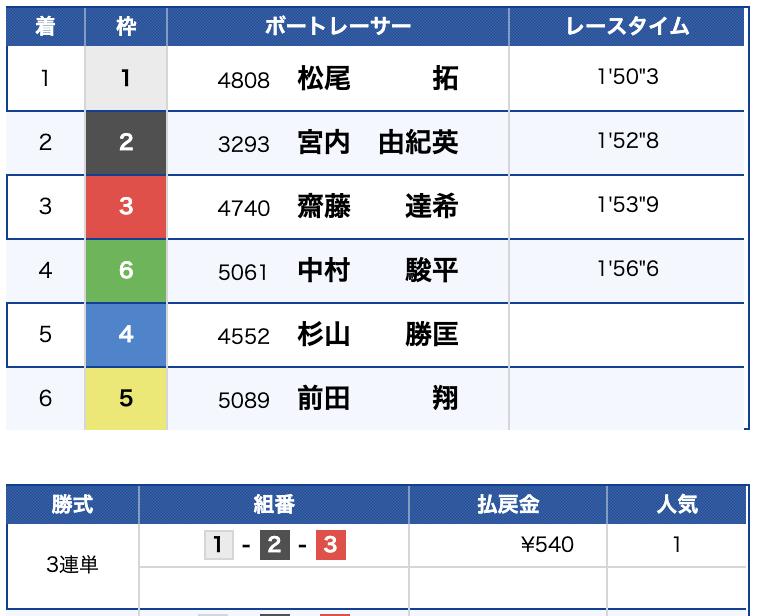 2019年8月23日 戸田7R 結果