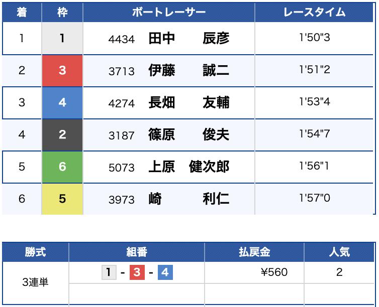 2019年8月29日 宮島9R 結果
