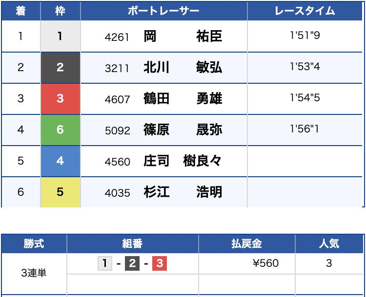 2019年9月5日 福岡8R 結果