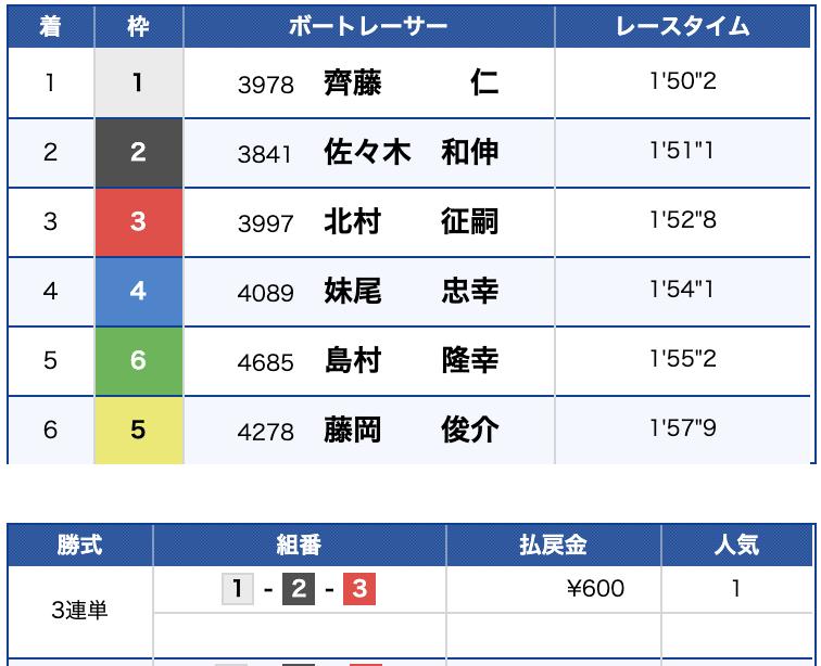 2019年9月5日 宮島12R 結果