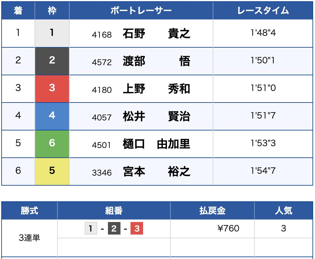 2019年9月26日 尼崎11R 結果