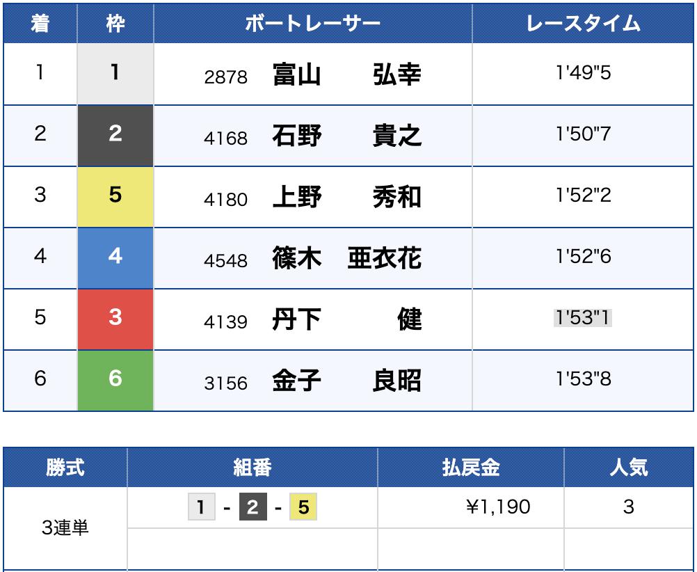 2019年9月26日 尼崎7R 結果