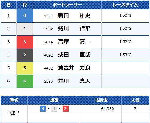 2019年10月3日 戸田8R 結果
