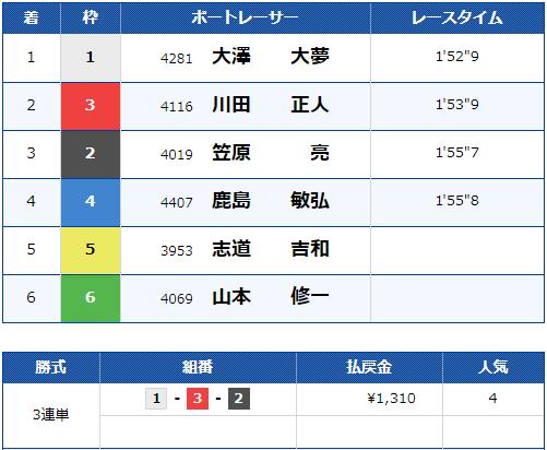 2019年10月10日 江戸川8R 結果