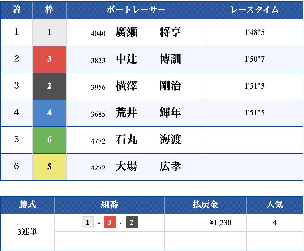 2019年10月17日 びわこ10R 結果