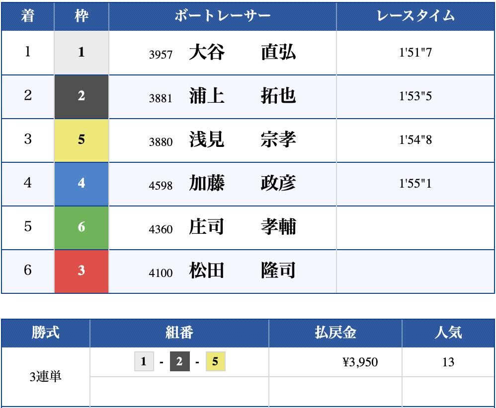 2019年10月17日 江戸川10R 結果