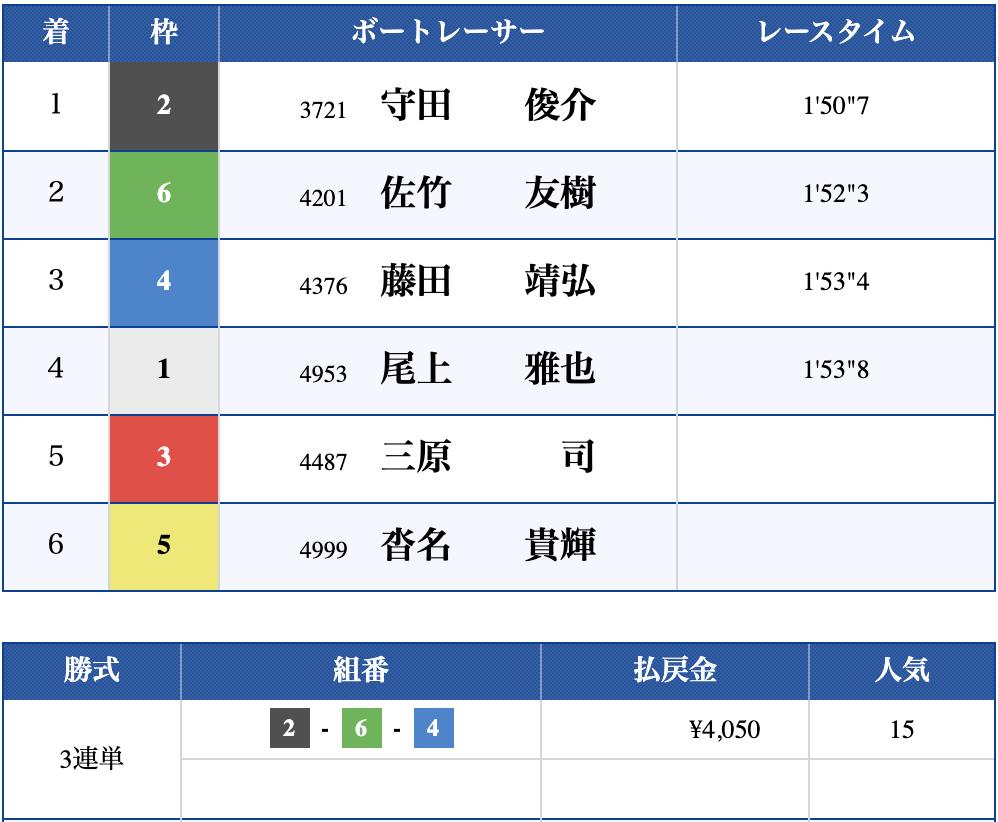 2019年10月17日 江戸川7R 結果