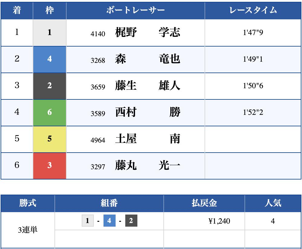 2019年10月17日 多摩川10R 結果