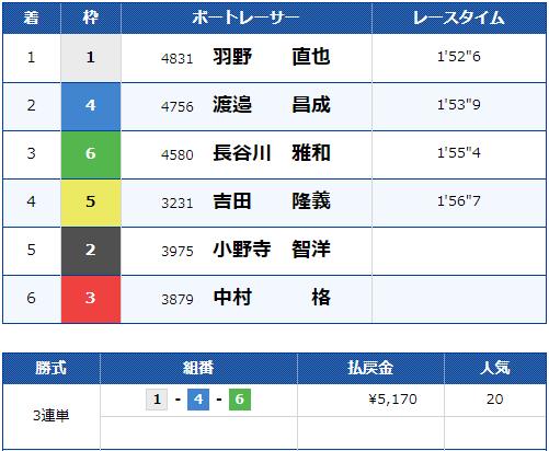 2019年10月24日 江戸川10R 結果