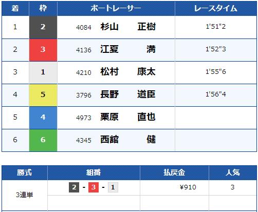 2019年10月24日 江戸川11R 結果