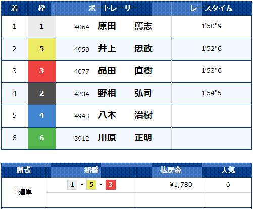 2019年10月24日 江戸川12R 結果