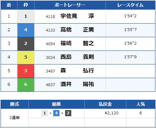2019年10月24日 江戸川7R 結果