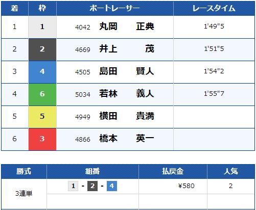 2019年10月24日 福岡8R 結果