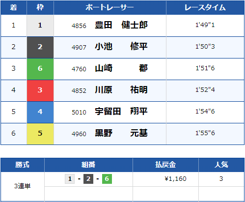 2019年10月31日 尼崎10R 結果