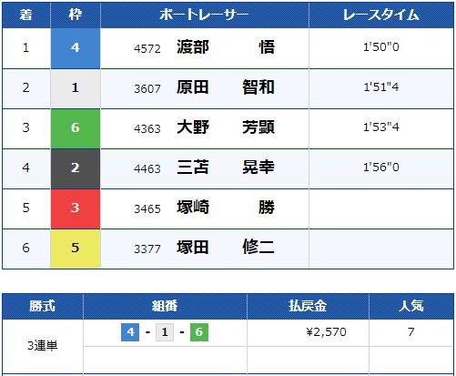 2019年10月31日 福岡9R 結果