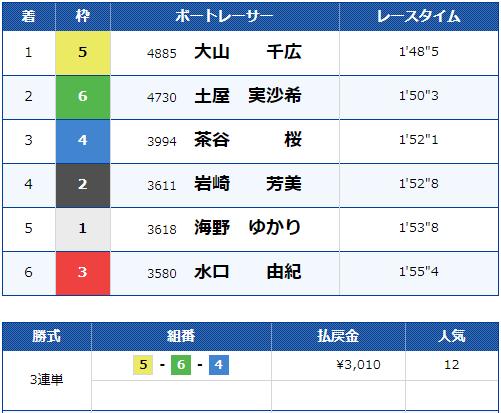 2019年10月31日 宮島12R 結果