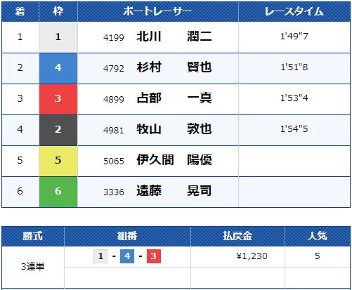 2019年11月7日 多摩川9R 結果