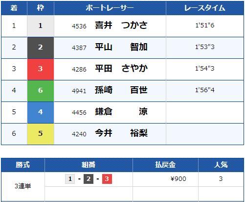2019年11月7日 徳山10R 結果