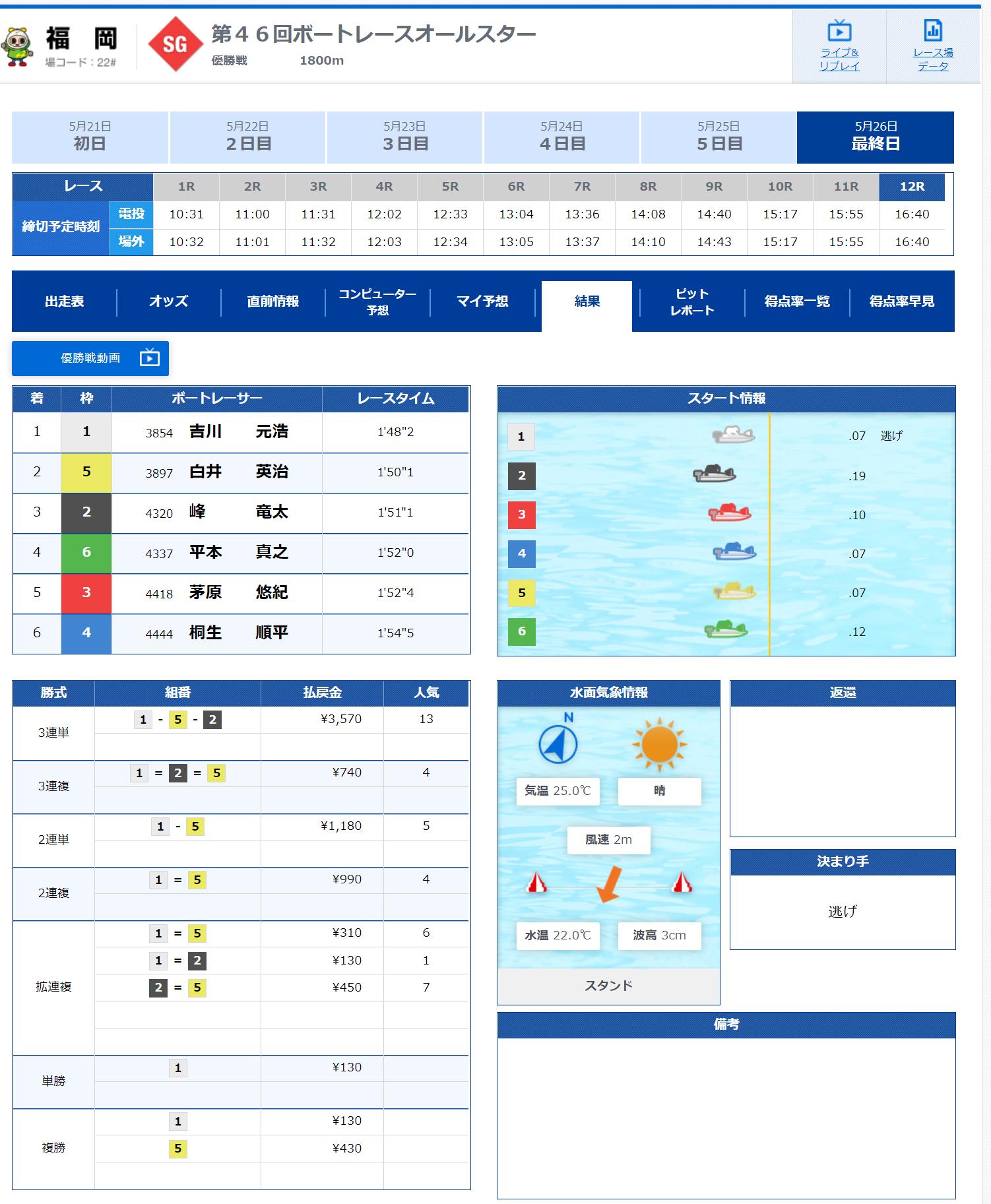 の 結果 本日 ボート の レース