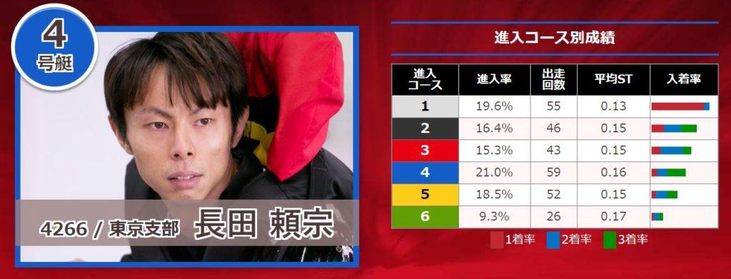 関東地区選手権競走10