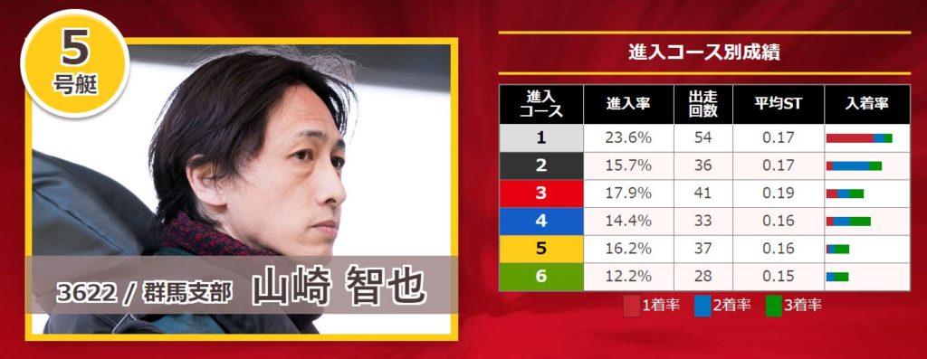 関東地区選手権競走11