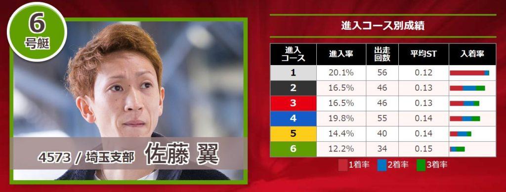 関東地区選手権競走12