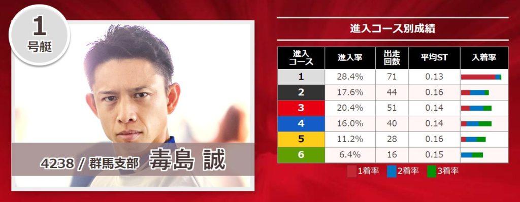 関東地区選手権競走13