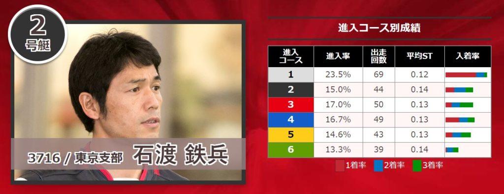 関東地区選手権競走14