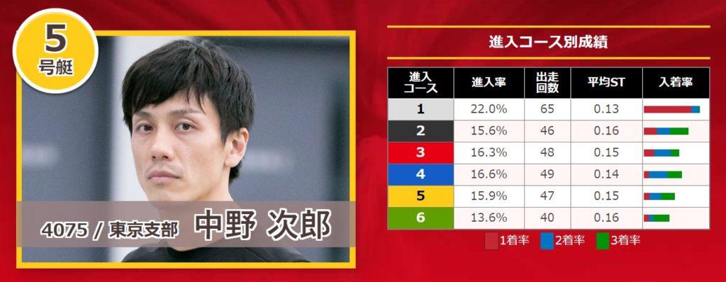 関東地区選手権競走17
