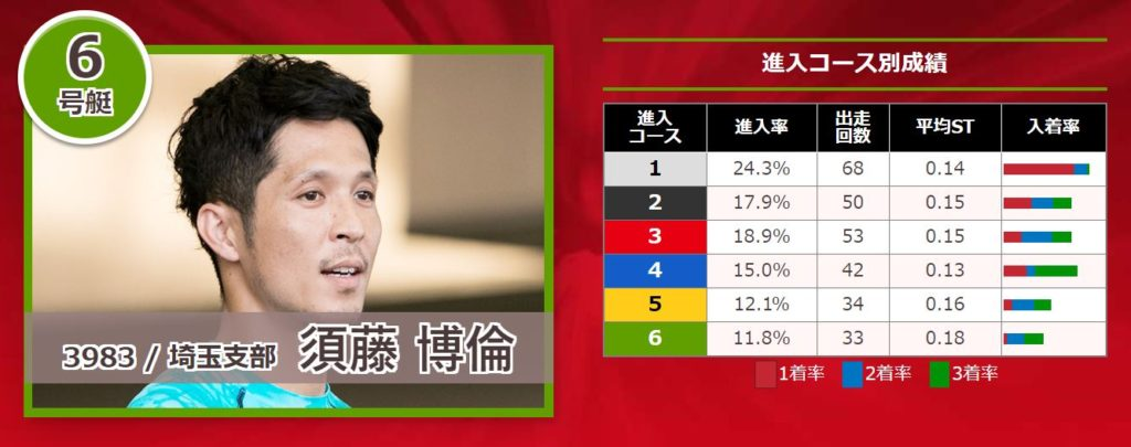 関東地区選手権競走18