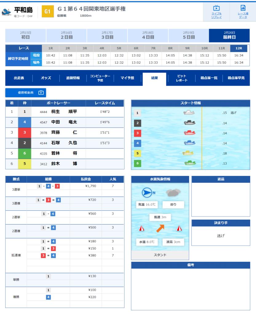 関東地区選手権競走21