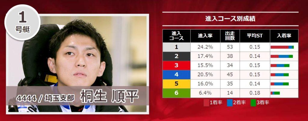 関東地区選手権競走7