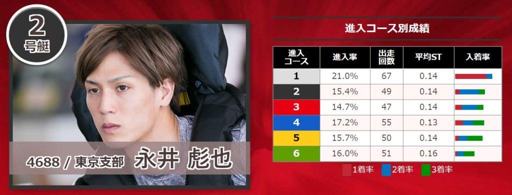 関東地区選手権競走8