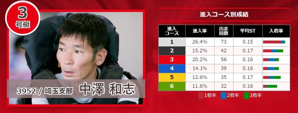 関東地区選手権競走9