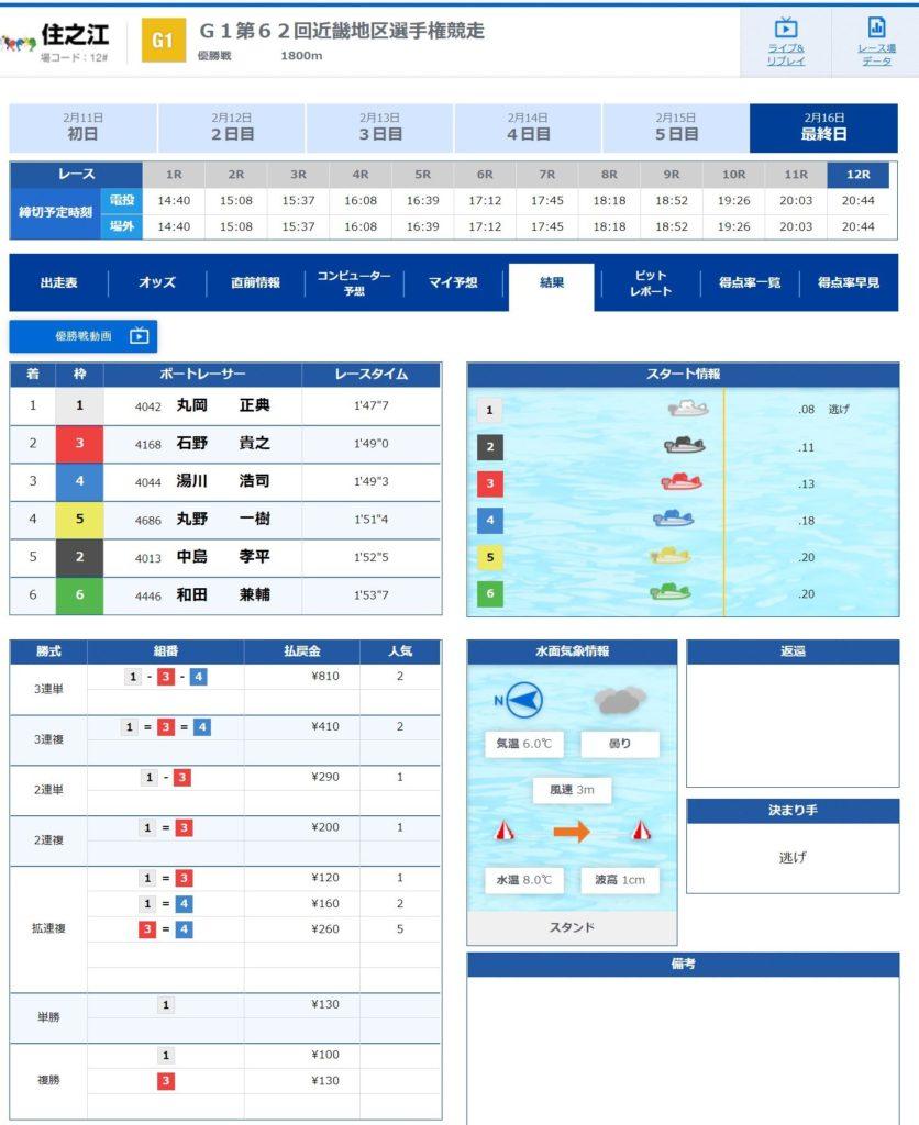 近畿地区選手権競走12