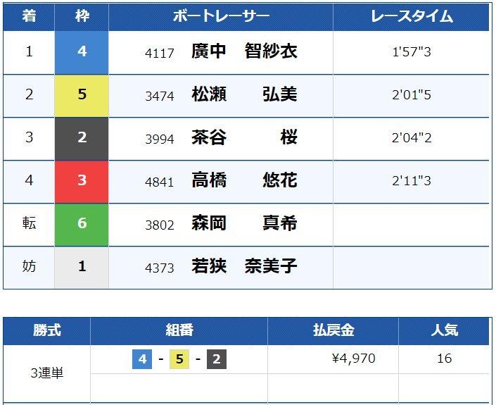 競艇LINER4