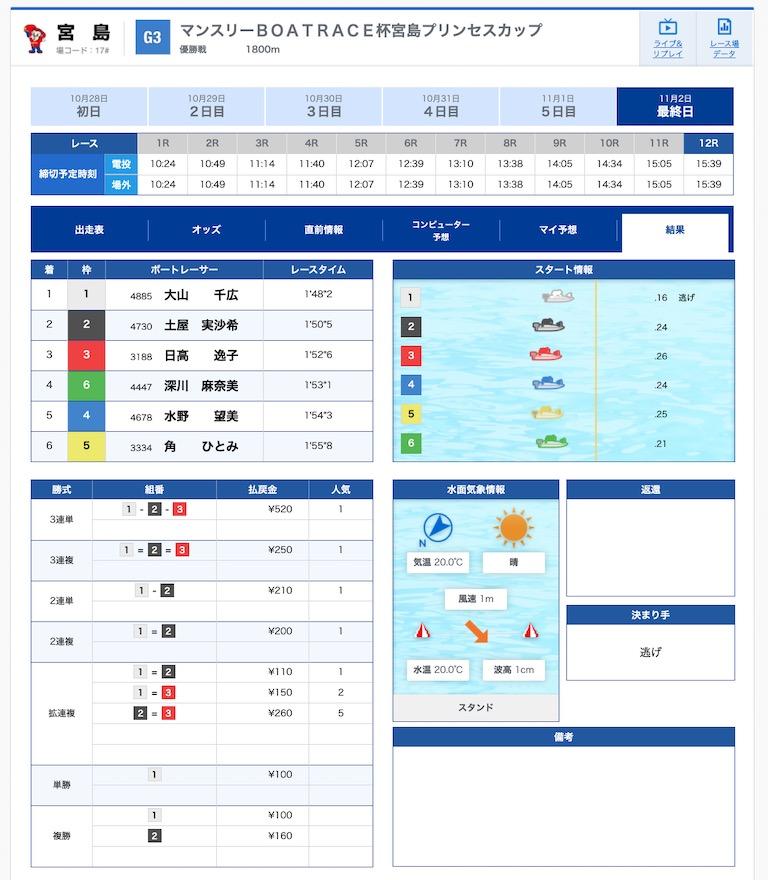 宮島 競艇 本日 の レース 結果