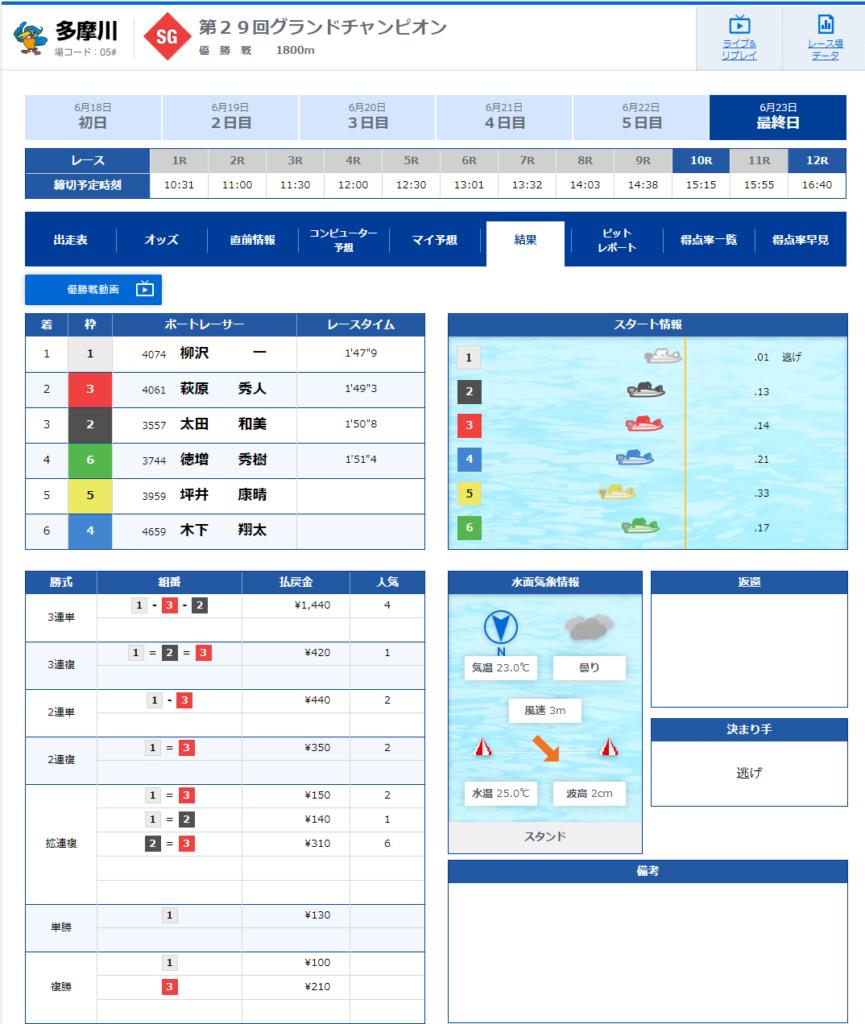 SG グランドチャンピオン 第30回 2020 grandchampionship グランドチャンピオン決定戦競走 宮島 競艇 ボートレース 勝 稼ぐ
