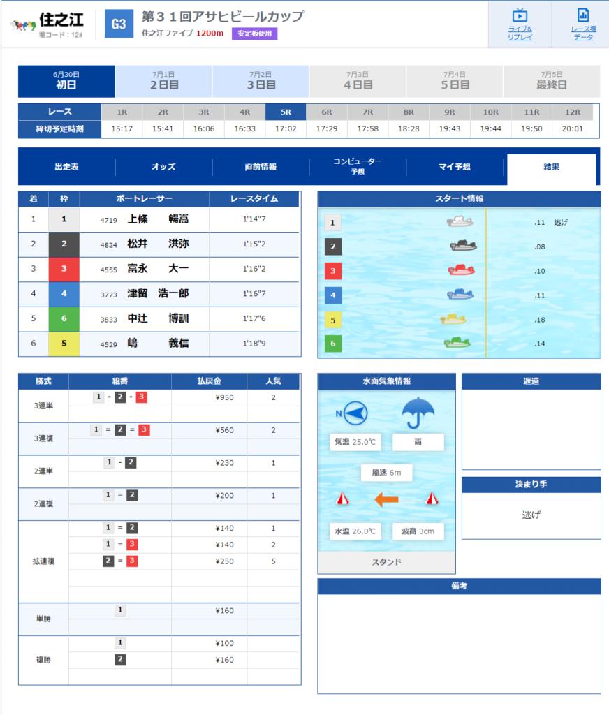 競艇 ボートレース 稼ぐ 勝てる 負ける 稼げない 予想 企画レース 住之江ファイブ 検証 出目 特徴 攻略