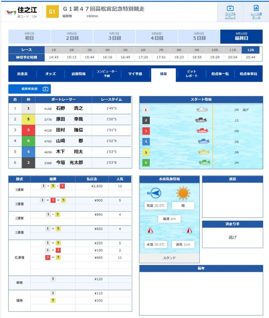 競艇 ボートレース G1 高松宮記念 2020 第48回 住之江 ドリーム戦メンバー 優勝者