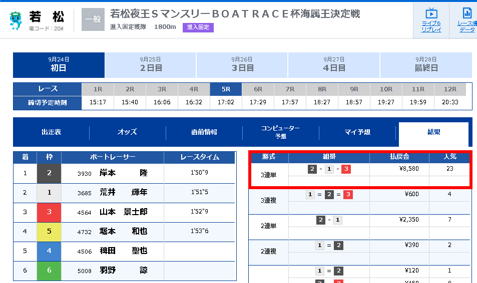 競艇ブル 競艇BULL 競艇 ボートレース 予想 優良 悪徳 評価 評判 口コミ 検証 ランキング 的中 稼げる