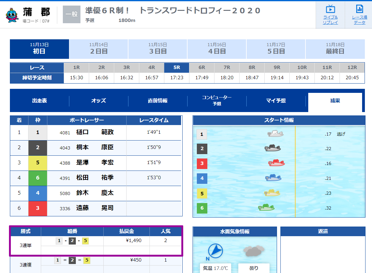 SIXBOAT シックスボート 競艇 ボートレース 予想 優良 悪徳 評価 評判 口コミ 検証 ランキング 的中 稼げる