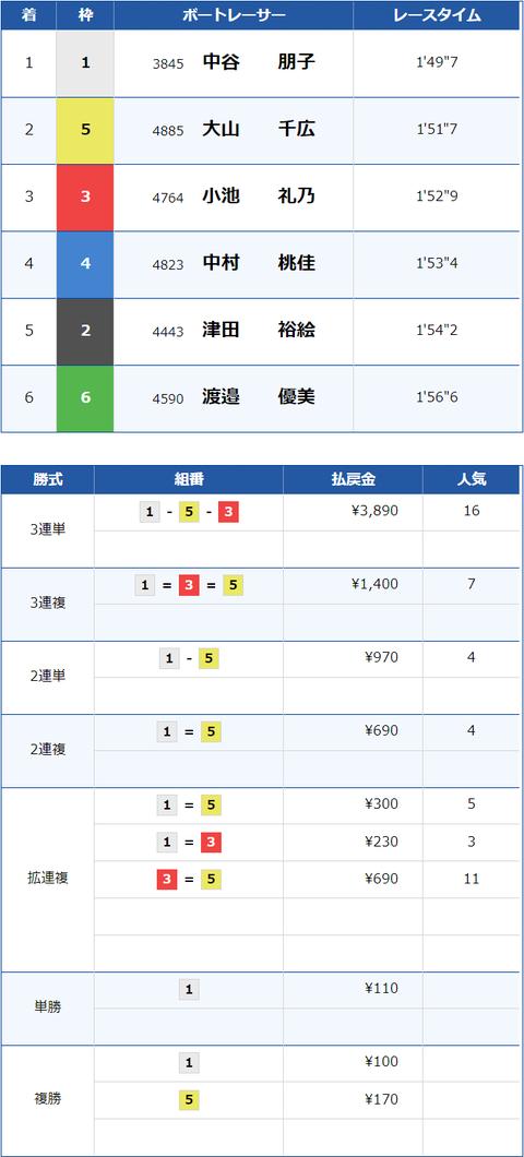 賞金王4 結果×