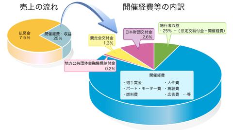 競艇 収益使途グラフ
