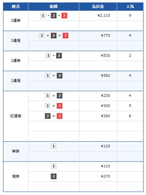 競艇RITZ9月14日無料情報結果_2